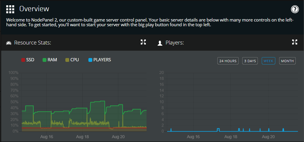 screenshot of NodePanel real-time stats